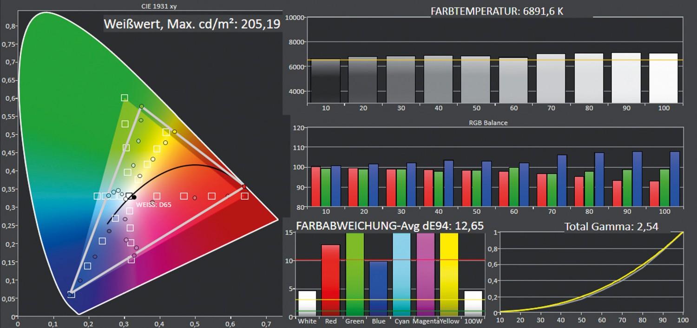 Beamer ViewSonic PX701HD im Test, Bild 6