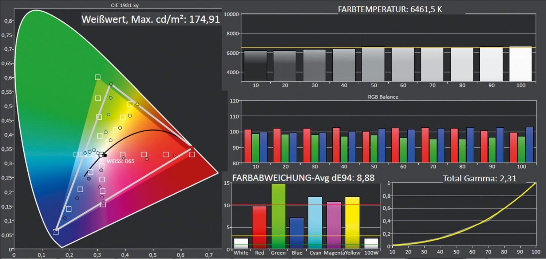 Beamer ViewSonic PX701HD im Test, Bild 7