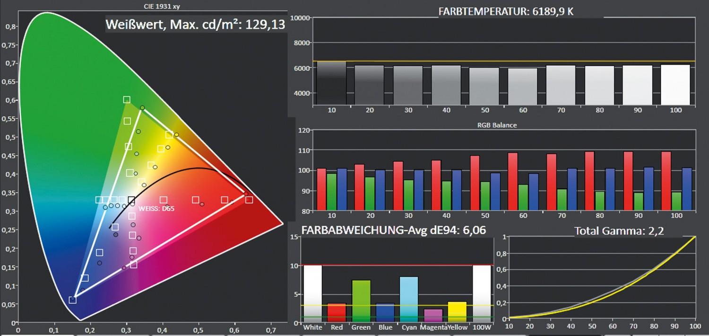 Beamer ViewSonic PX702HD im Test, Bild 6