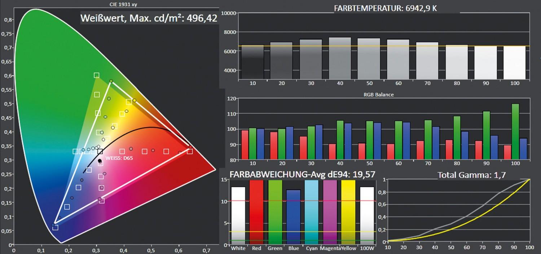 Beamer ViewSonic PX747-4K im Test, Bild 5