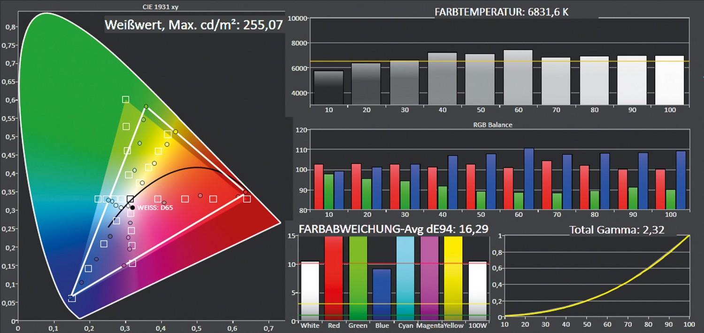 Beamer ViewSonic PX747-4K im Test, Bild 6