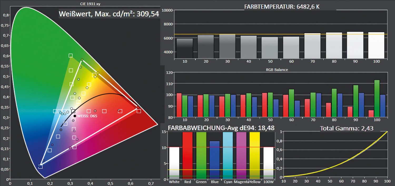 Beamer ViewSonic PX747-4K im Test, Bild 7