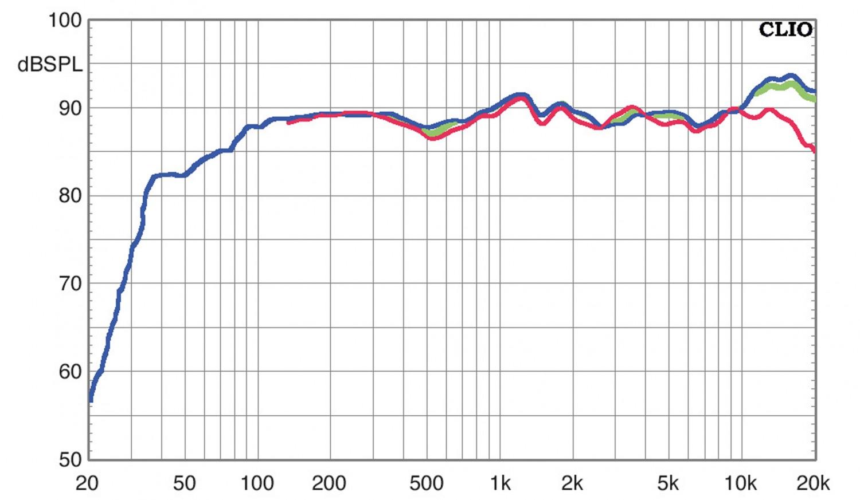 Lautsprecher Surround Wharfedale D-300 Serie im Test, Bild 8