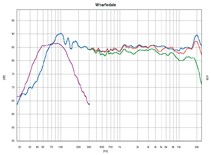 Lautsprecher Surround Wharfedale Diamond 9.2 im Test, Bild 14