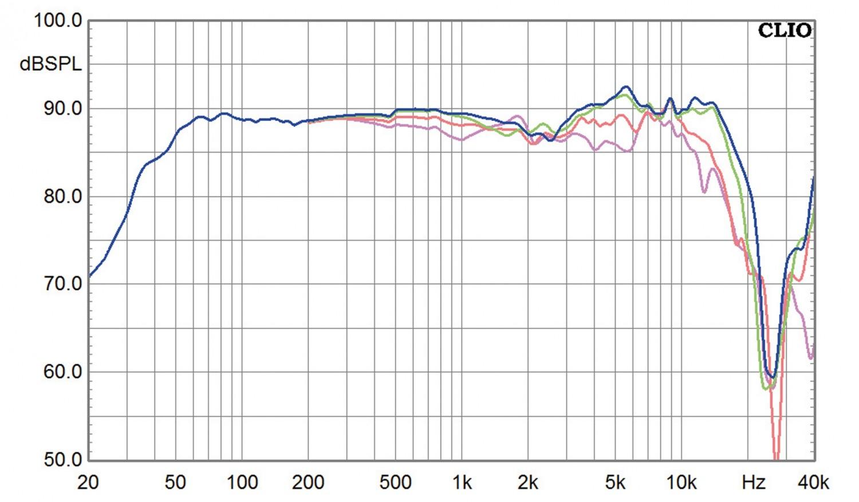 Lautsprecherbausätze Yamaha NS-590 im Test, Bild 2
