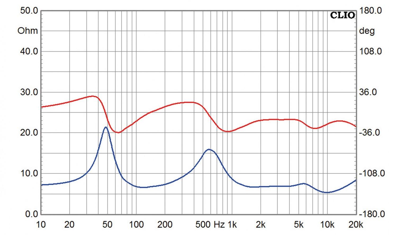 Lautsprecherbausätze Yamaha NS-590 im Test, Bild 3