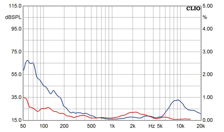 Lautsprecherbausätze Yamaha NS-590 im Test, Bild 5