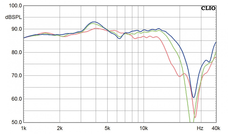 Lautsprecherbausätze Yamaha NS-590 im Test, Bild 7