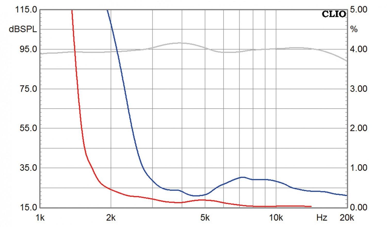 Lautsprecherbausätze Yamaha NS-590 im Test, Bild 8