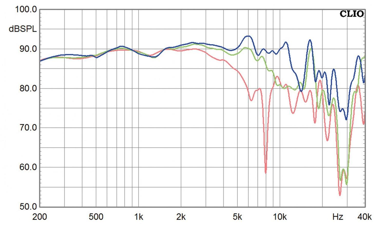 Lautsprecherbausätze Yamaha NS-590 im Test, Bild 9