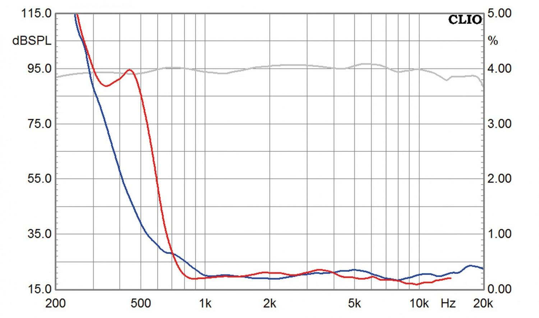 Lautsprecherbausätze Yamaha NS-590 im Test, Bild 10