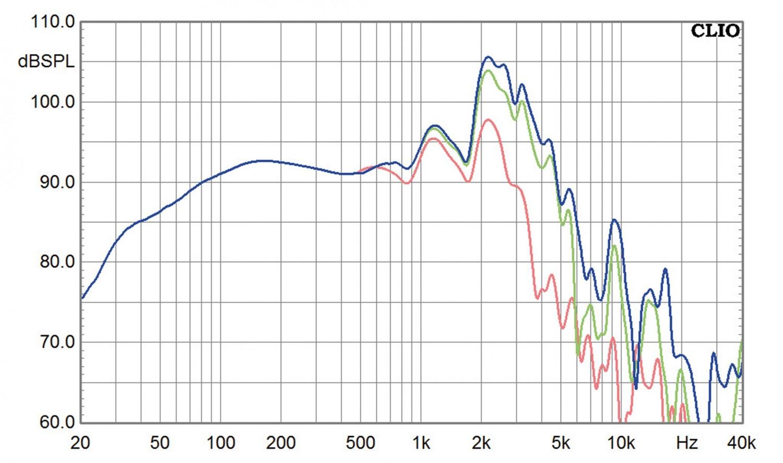 Lautsprecherbausätze Yamaha NS-590 im Test, Bild 11