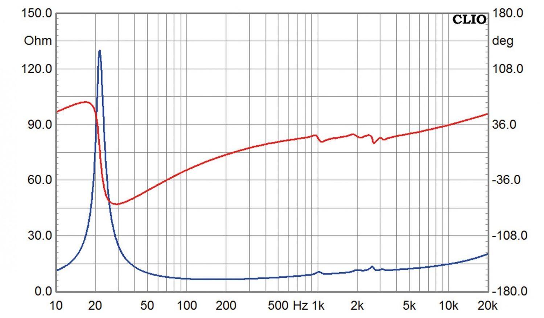 Lautsprecherbausätze Yamaha NS-590 im Test, Bild 12