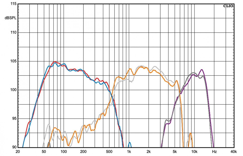 Lautsprecherbausätze Yamaha NS-590 im Test, Bild 13