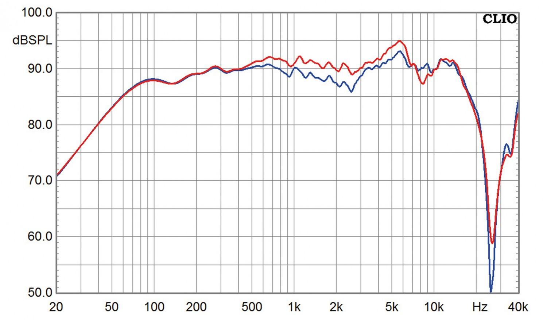 Lautsprecherbausätze Yamaha NS-590 im Test, Bild 14