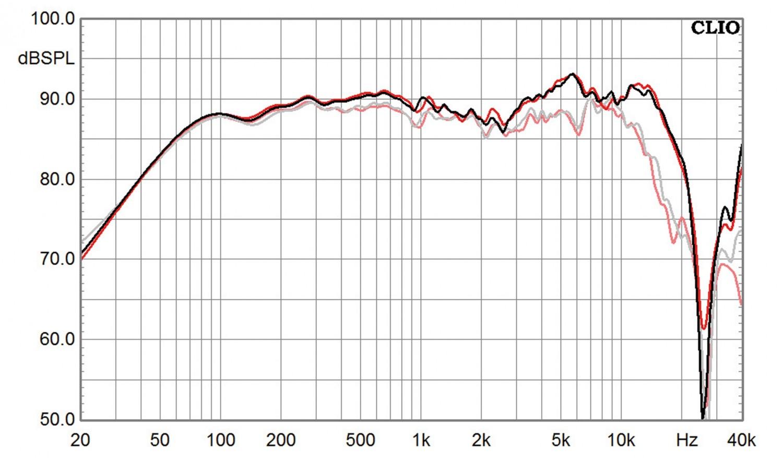 Lautsprecherbausätze Yamaha NS-590 im Test, Bild 15