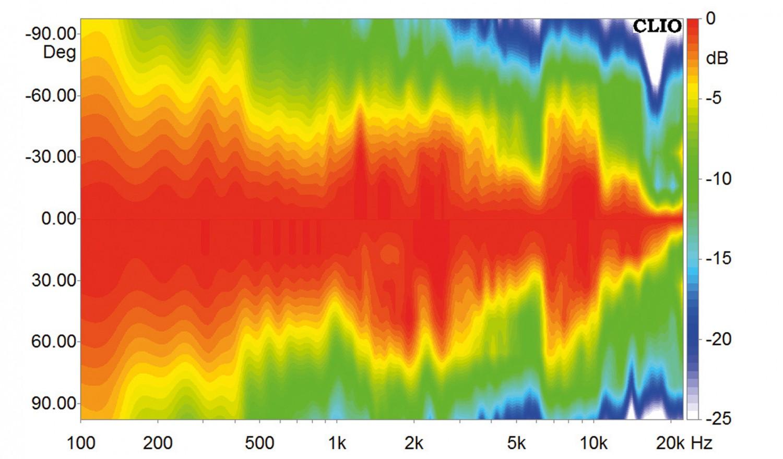 Lautsprecherbausätze Yamaha NS-590 im Test, Bild 16