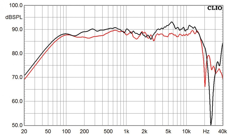 Lautsprecherbausätze Yamaha NS-590 im Test, Bild 17