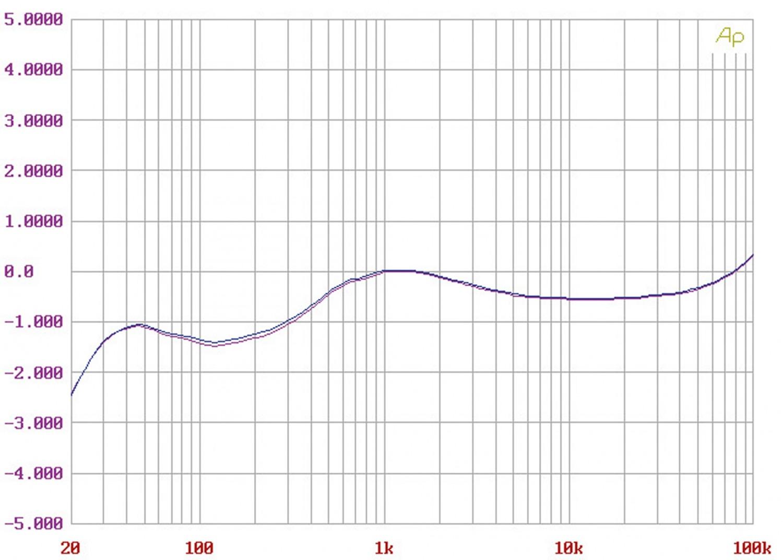 Phono Vorstufen YBA PH1 im Test, Bild 5