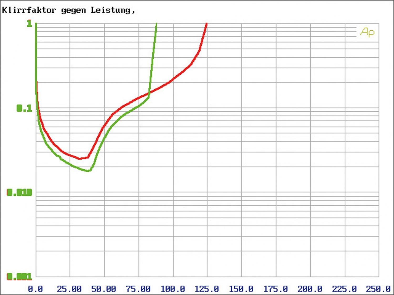 Car HiFi Endstufe Multikanal Zapco ST-6XSQ im Test, Bild 44