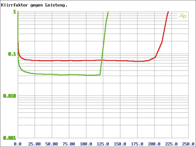 Car-HiFi Endstufe 4-Kanal Zapco Z-150.4 SP im Test, Bild 6