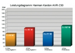 AV-Receiver Harman Kardon AVR-230 im Test, Bild 7