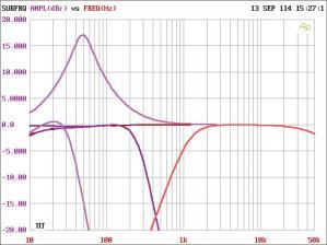 Test Car-HiFi Endstufe Mono, Car-HiFi Endstufe 2-Kanal, Car-HiFi ...